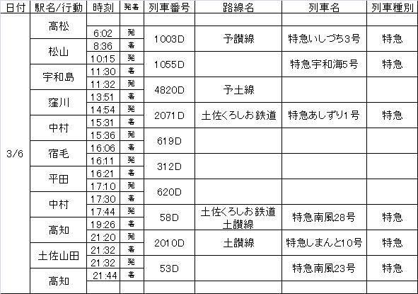 四国周遊2日目行程表