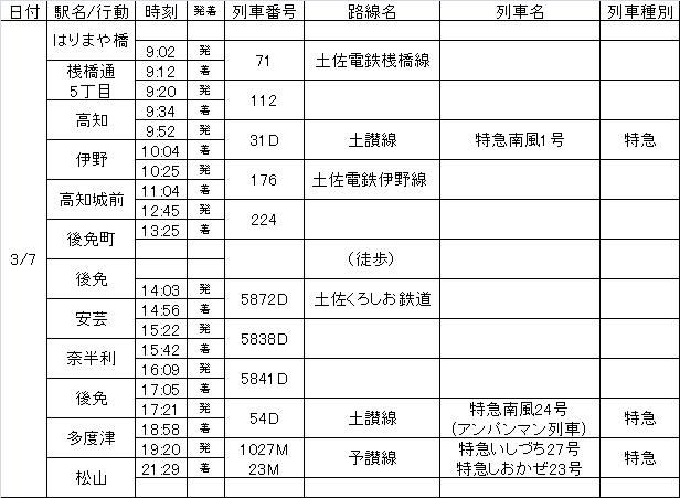 四国周遊3日目行程表